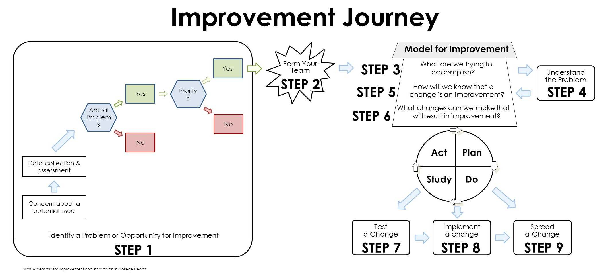 Improvement Journey Homepage Graphic
