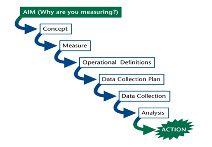 Robert Lloyd Measurement Journey Model