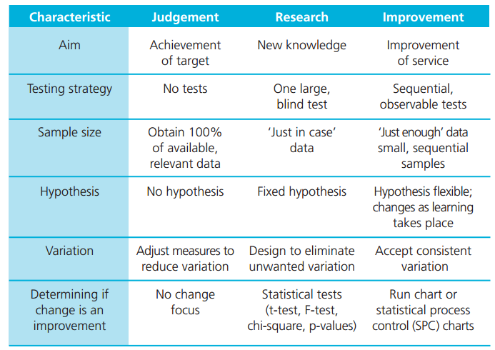 Step 5 - Measurement for Improvement v Research v Judgement