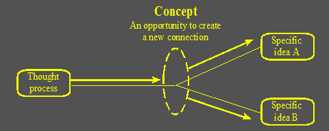 Step 6 - Change Concept fig1