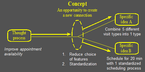Step 6 - Change Concept fig2