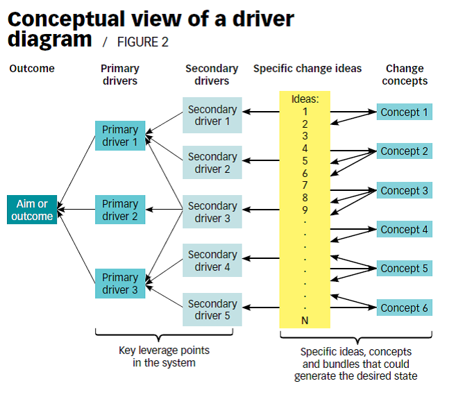 Step 6 - conceptual view of a driver diagram