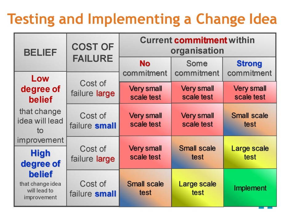 Step 8 Testing and Implementing a Change Idea 2 by 2 table