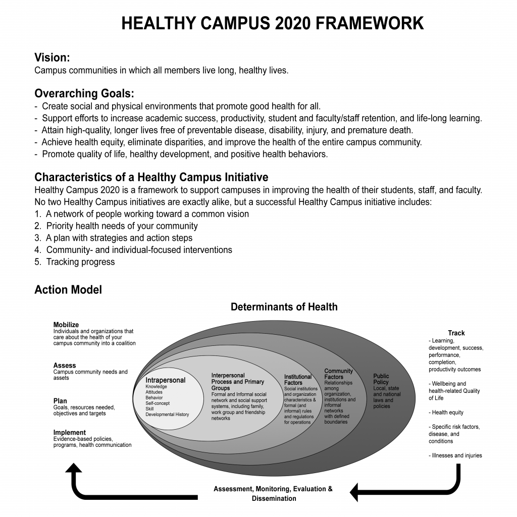 Healthy Campus 2020 – Network for Improvement and Innovation